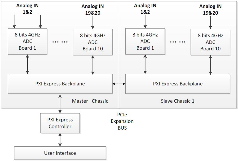图3         多通道采集系统框图