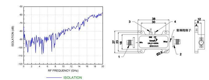 盛铂科技SWLNA0012031型号0.1至20GHz超宽带低噪声放大器模块是基于GaAs PHEMT MMIC工艺为基础并结合盛铂科技在设计开发宽带微波测试产品中积累的丰富经验为广大用户单独研发的一款通用高增益低噪声放大器,它具有超低功耗(单电源+5V工作,电流140mA),可覆盖0.1-20GHz超宽频率范围, 31dB高增益的特点。该模块还可在-40~+85超大温度范围内正常工作,在高低温环境下增益变化影响不明显,外观尺寸精巧38mm×18mm×12mm。