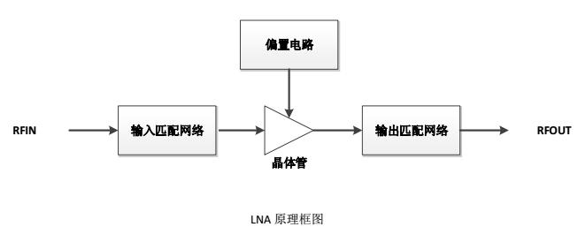 低噪放lna设计原理框图