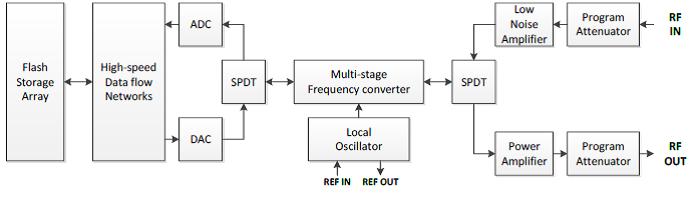 盛铂科技宽带信号采集和回放系统具有很强的实时信号采集功能和信号分析功能,可以直接采集回放IF信号,新的实时DPX存贮功能可以实时的不遗漏的存贮频谱的trace和回放,按照不同的时间分辨率,最长时间可以达到年级别的Trace存贮。对于只关心频谱trace的应用来说,直接通过实时信号分析仪就可以实现长时间的频谱曲线存贮。